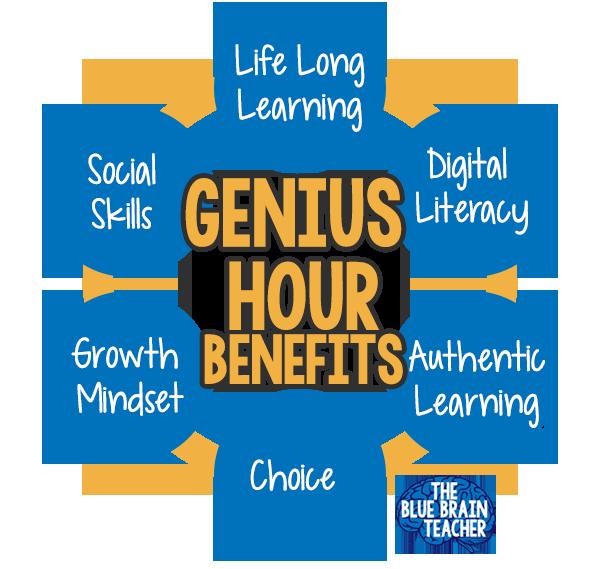benefits of genius hour